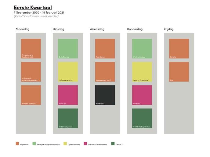 Planning 2020-2021 kwartaal 1