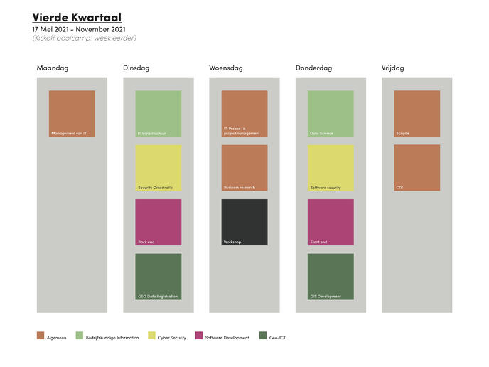 Planning 2020-2021 kwartaal 4